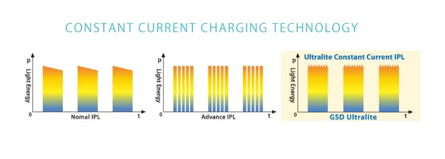新テクノロジー搭載 特許技術で更に効率UP